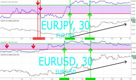 EURUSD: comparatif entre eur/jpy et eur/usd