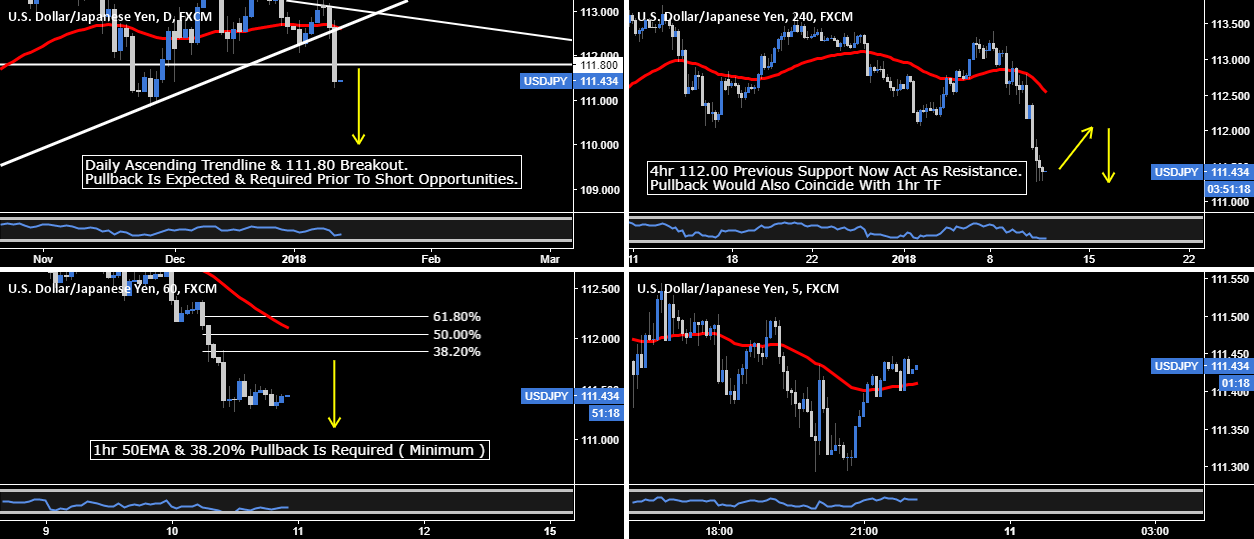 USD.JPY - 112.00 Short Opportunity