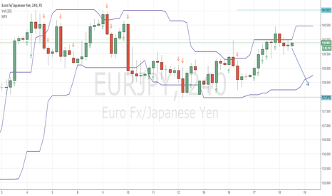 EURJPY: $EURJPY waiting for a bearish bar to go short