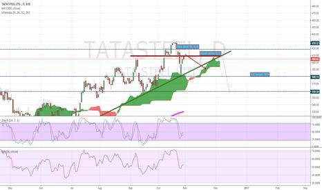 TATASTEEL: Tata steel TISCO - short re-entry above 411 SL 419