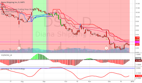 DSX: This is where I buy to hold
