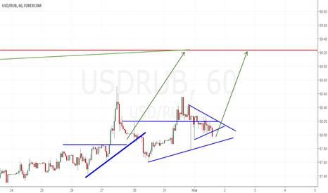 USDRUB: Лонг до 59.20