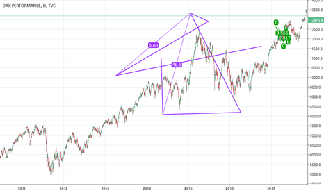 DAX: i had a dream this chart was going to work