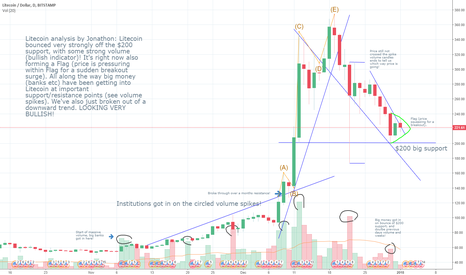 LTCUSD: Litecoin 1Day graph analysis
