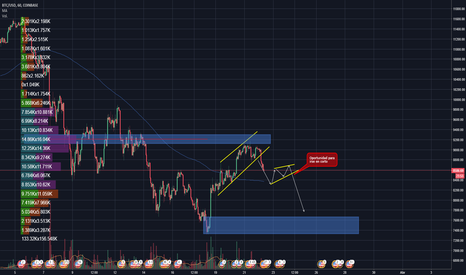 BTCUSD: De regreso a vender Bitcoins??