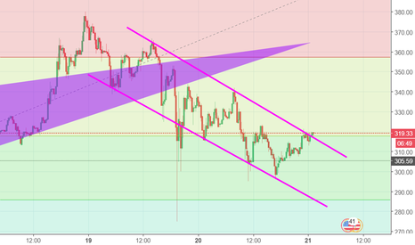 LTCUSD: Breakout of downward trend or Flag formation