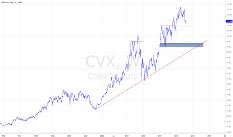 CVX: CVX - Weekly - Long-term idea