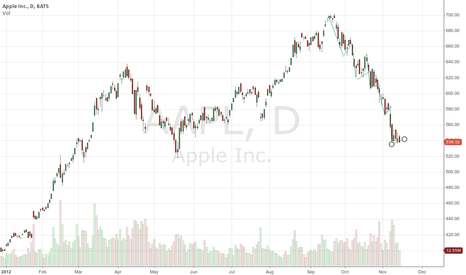 AAPL: Series of bear flags