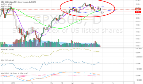SPX500: S&P 500 Bearish Head and Shoulder Patterns Forming