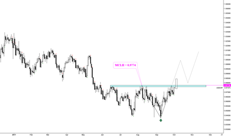 USDCHF: USDCHF___very clean level to toy w/. Also a MCLH