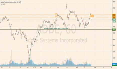 ADBE: ADBE — Watch this Gap