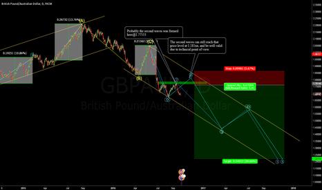 GBPAUD: gbpaud_price-forecast-oct-2016-nov-2017