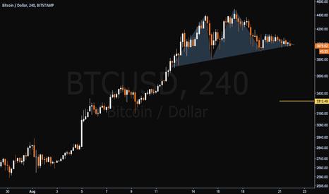 BTCUSD: Bitcoin - H&S