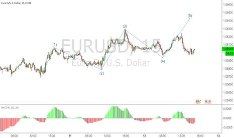 EURUSD: eurusd 15m