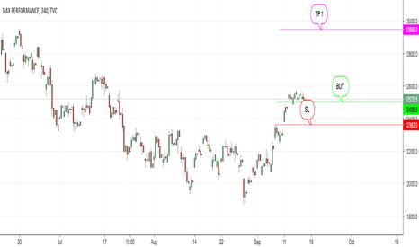 DAX: Trades of last week