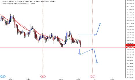 CVX: CVX - a Short Signal from CPT Trading System