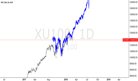 XU100: XU100 - DAILY LONG