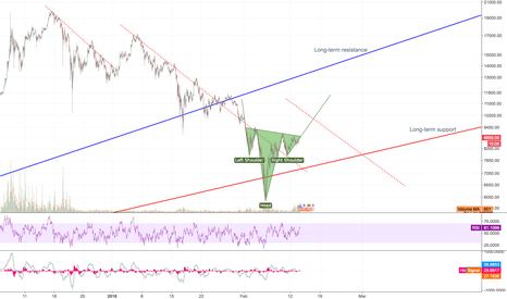 BTCUSD: Bitcoin long-term support and resistance. H&S pattern.