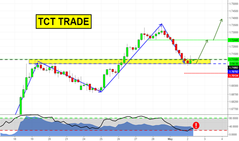 GBPAUD: TCT trade on GBPAUD