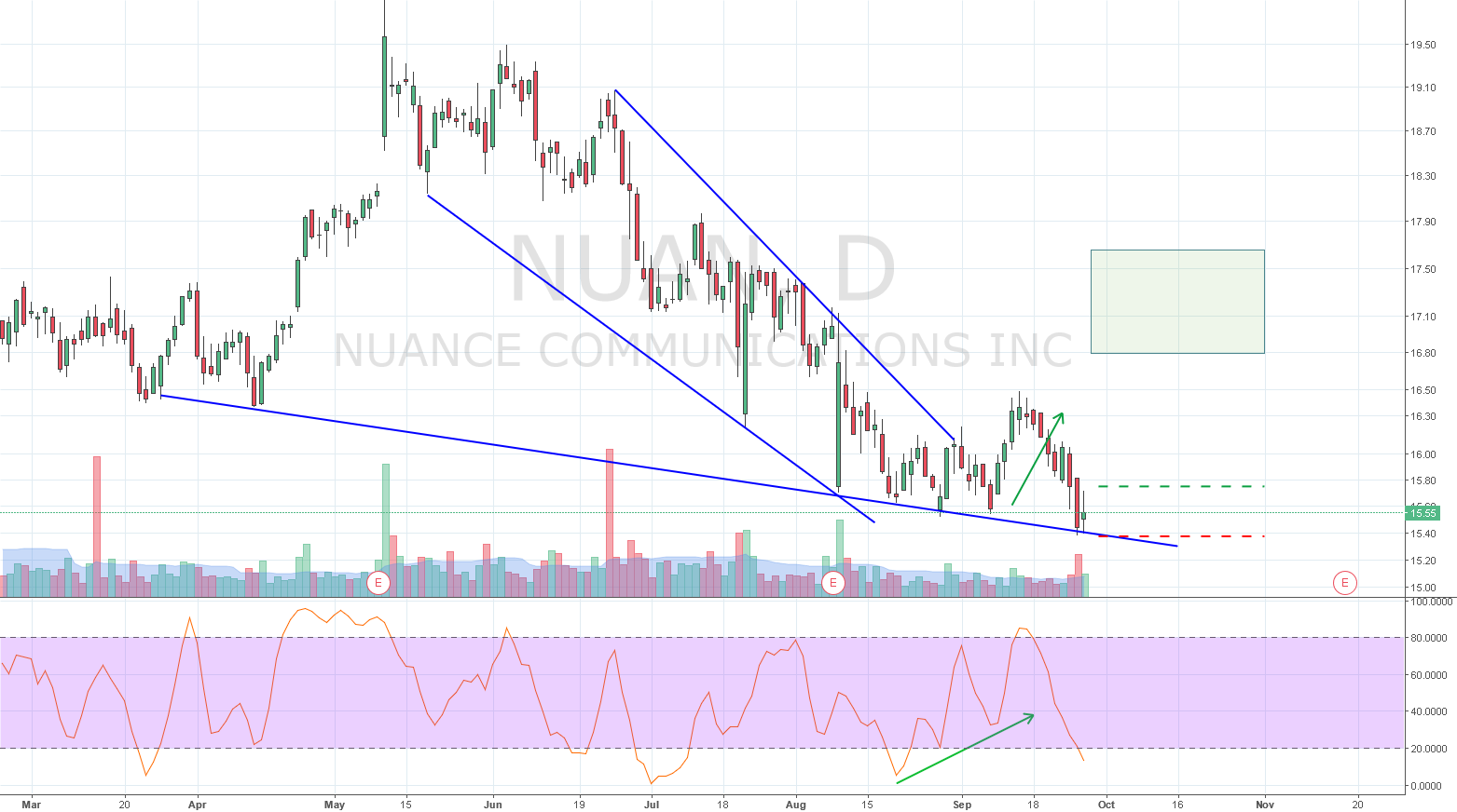 Stochastic Divergence Continuation out of a falling wedge