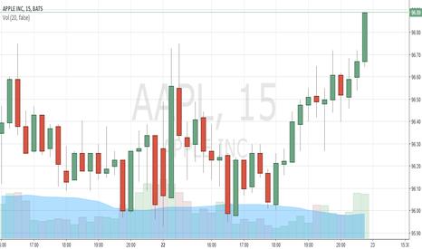 AAPL: Apple stock is going higher