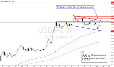 USDJPY: 2016-01-31_sun_Is this the right time to long it?