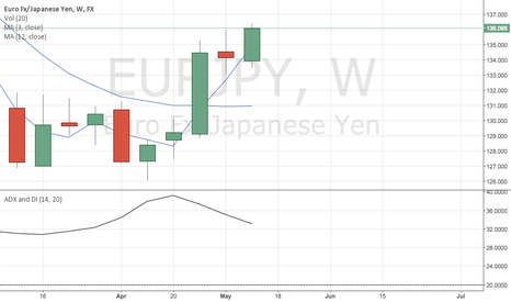 EURJPY: Euro looking to rally.