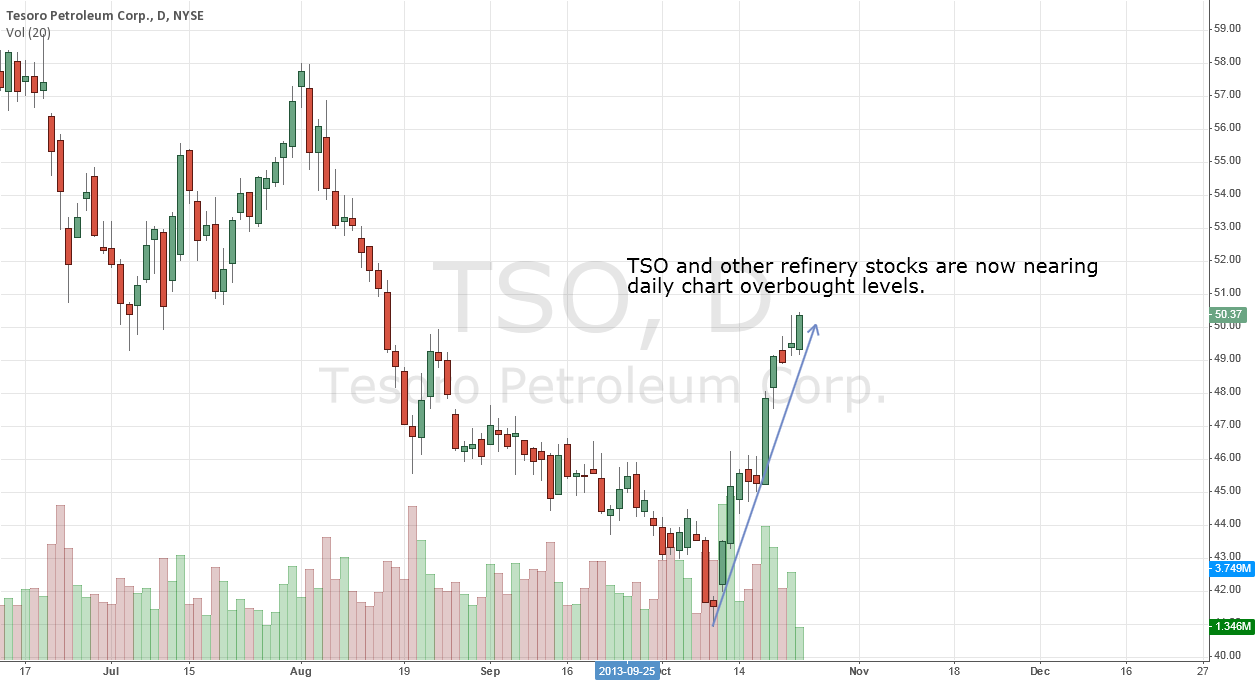 Oil Refinery Stocks On Fire, But Sector Is Now Overbought