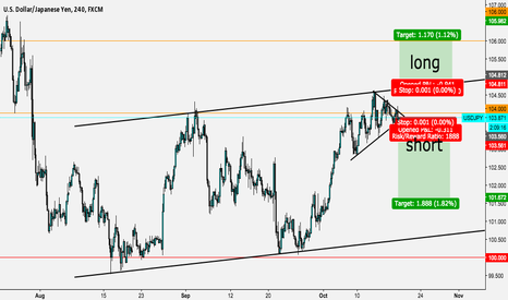 USDJPY: USDJPY Which way will we go?
