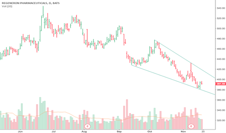 REGN: Falling Wedge-Become a VIP member & see more set ups.