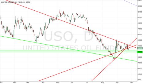 USO: Backtested uptrend line.