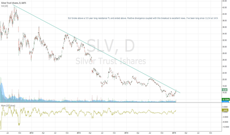 SLV: Precious metals and miners are at a turning point. GO LONG
