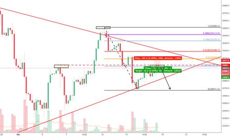 US30USD: SHORT : Wall Street / Dow Jones