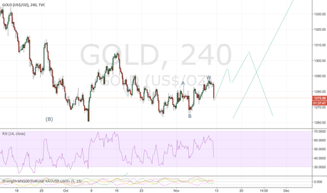 GOLD: gold 4h wave count .