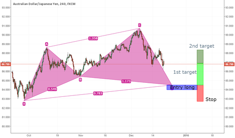 AUDJPY: AUDJPY possible Cypher upcoming in the following days