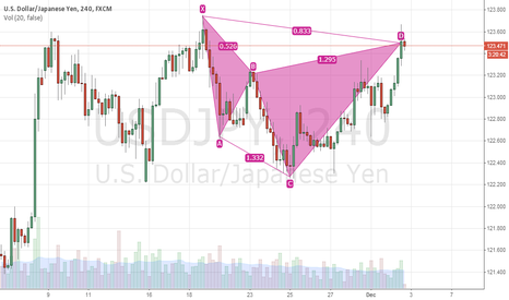 USDJPY: USDJPY: Bearish Cypher Pattern