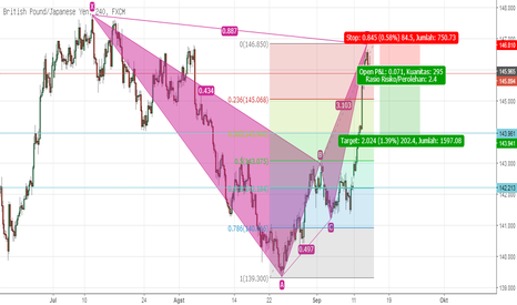 GBPJPY: BEARISH BAT PATTERN GBPJPY H4