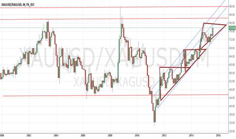 XAUUSD/XAGUSD: gold silver ratio