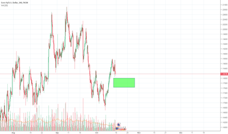 EURUSD: Possible Long Trade