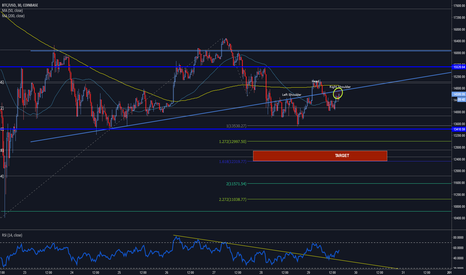 BTCUSD: Update on prev chart h&s forming