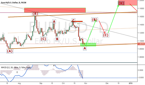 EURUSD: Will be a bullish swing as a technical rebound!!