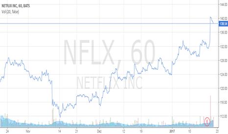 NFLX: Netflix nos últimos três meses