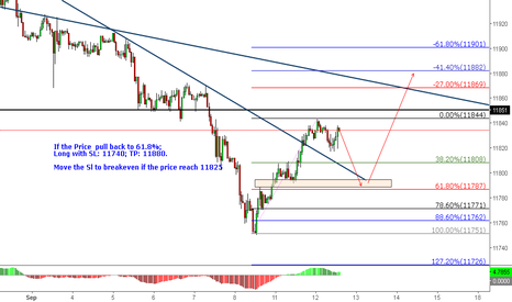 USDOLLAR: DXY: Watch for Pull Back & Long