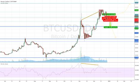 BTCUSD: Bitcoin Next Move. Its Slum Dank.