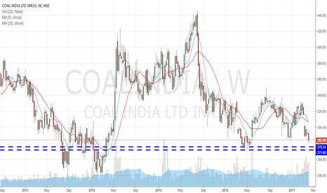 COALINDIA: Coal India Long entry range