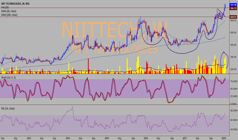 NIITTECH: NIIT TECH - Set to move higher
