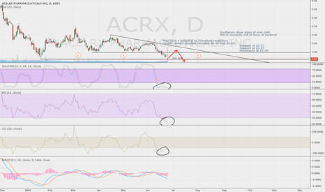 ACRX: ACRX Due fo Another Bounce?