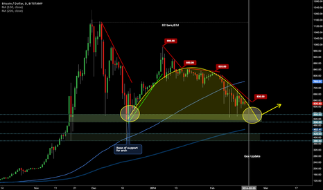 BTCUSD: BTC 3 Month Downtrend Nearing Completion?