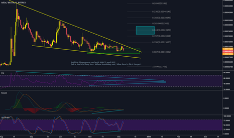 ADXBTC: AdEx potential for breakout