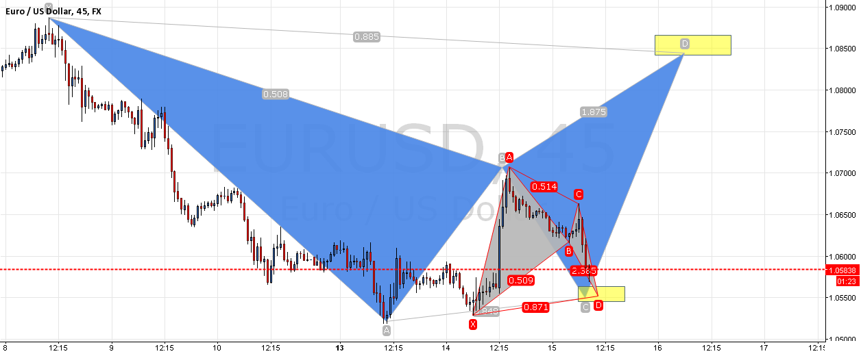bullish  BAT   in  EUR USD